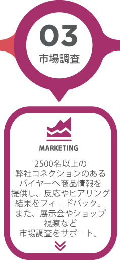 ステップ3「市場調査」2500名以上の 弊社コネクションのある バイヤーへ商品情報を 提供し、反応やヒアリング 結果をフィードバック。 また、展示会やショップ 視察など 市場調査をサポート。